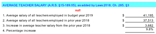 Ave-teacher-salary-proposed-budget-FY19
